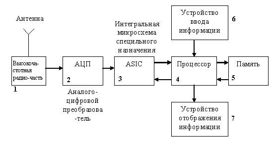 Функциональная схема приёмника